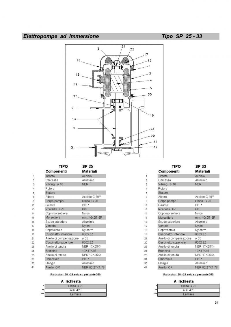 SP 25-33 Elettropompa grittielettrotecnica.it
